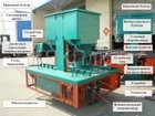 Смотреть фото Разное Пресс для изготовления кирпича и тротуарной плитки 37051333 в Коломне