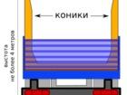 Скачать бесплатно foto Транспортные грузоперевозки Аренда грузового автомобиля с кониками 80539099 в Краснодаре